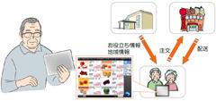 iPad版ショッピングシステム