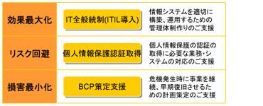 BCP策定支援